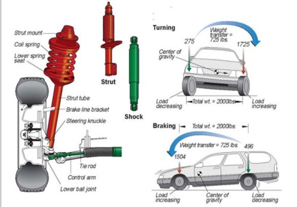 Shockabsorbers Amp Struts